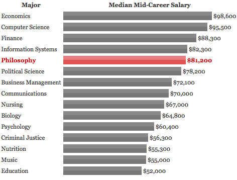 Philosophy Majors Salary